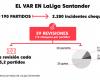 Los datos del VAR en la Liga: una revisión cada tres partidos