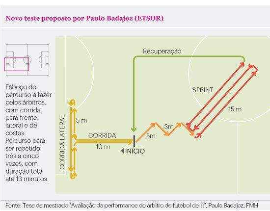 ¿Son adecuadas las pruebas físicas de la FIFA para los árbitros?
